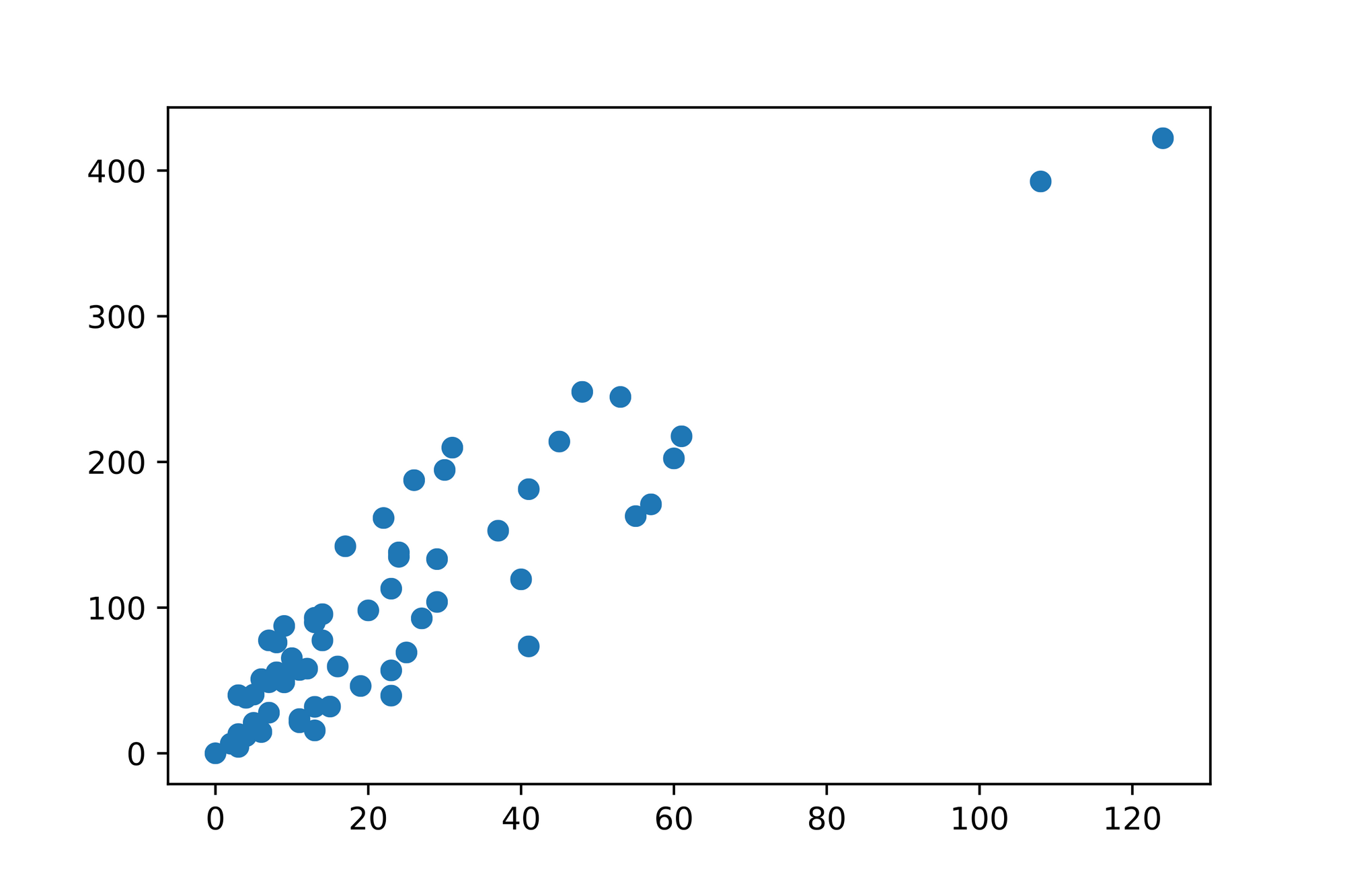 Linear- and Multiple Regression 1