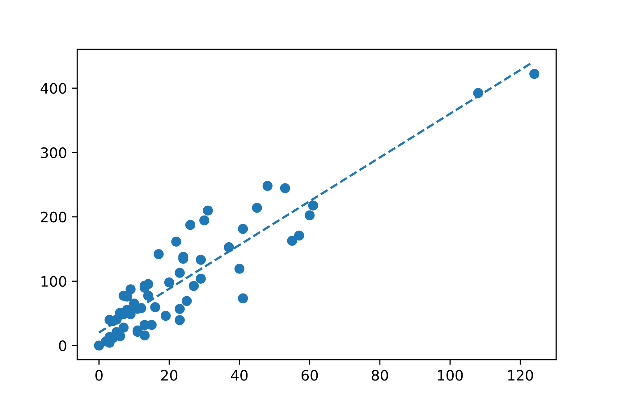 Linear- and Multiple Regression 6