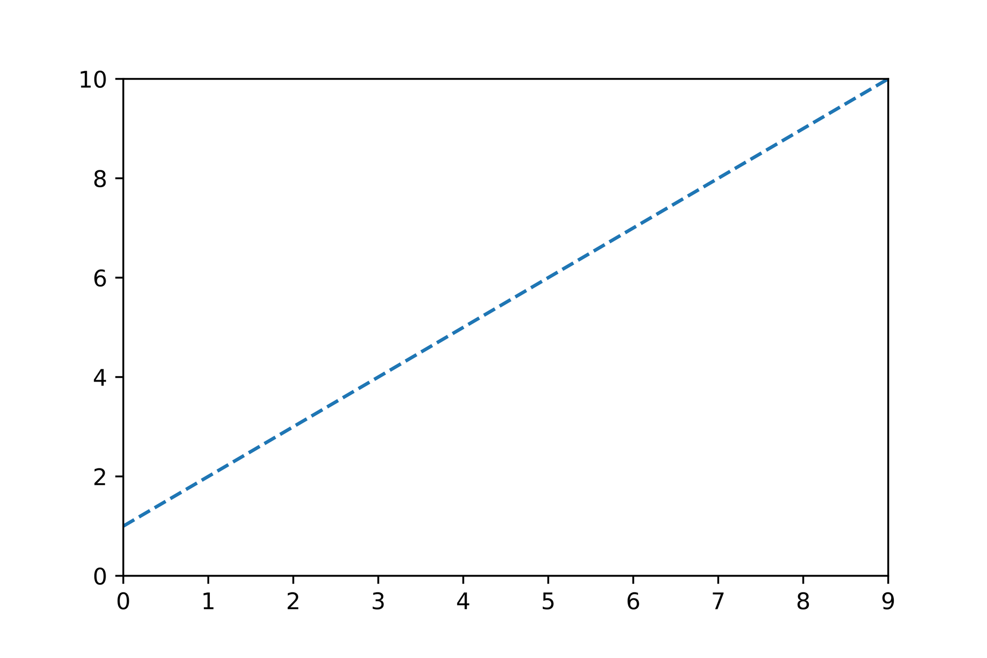 Linear- and Multiple Regression 3