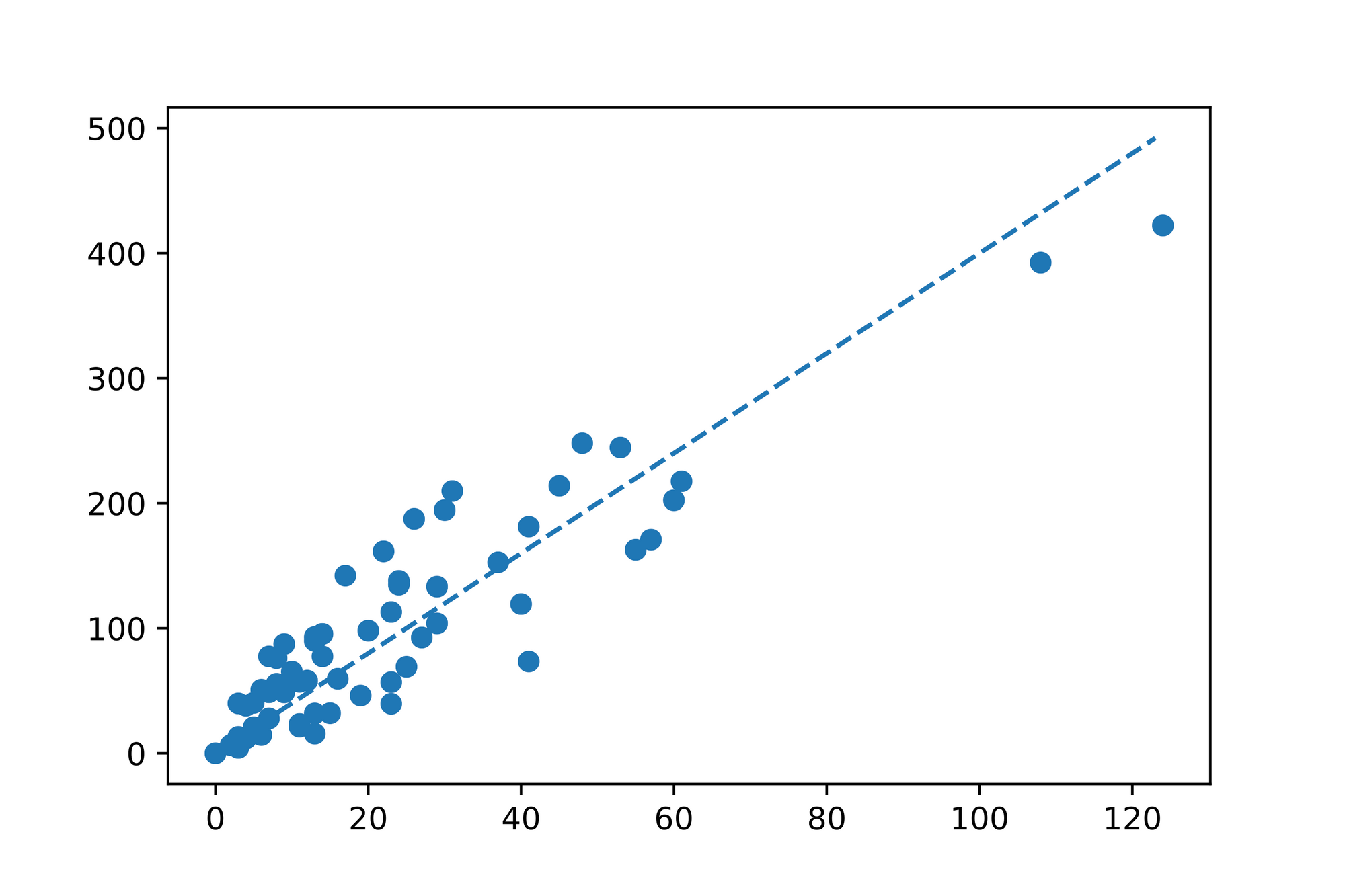 Linear- and Multiple Regression 4