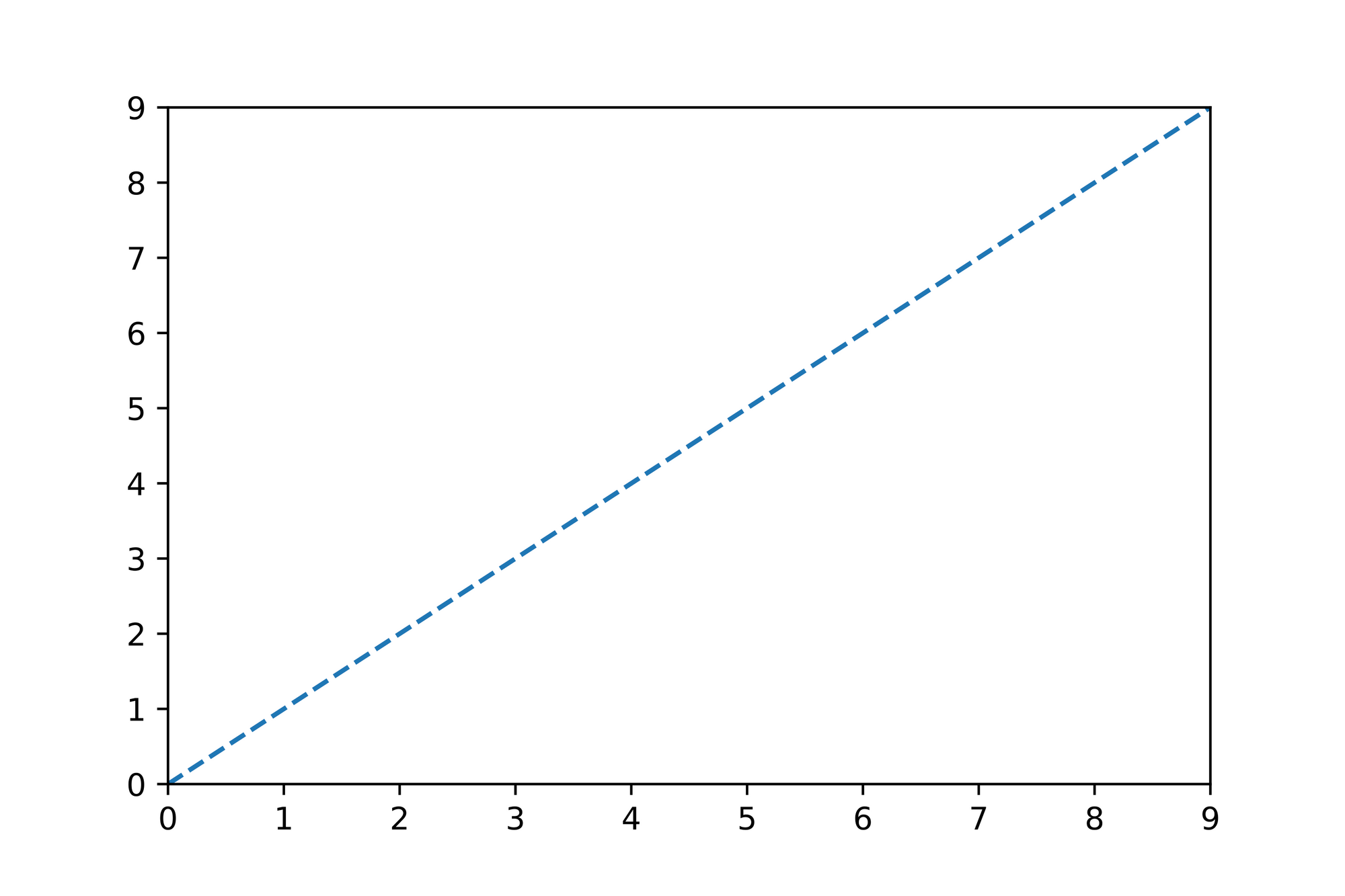 Linear- and Multiple Regression 2